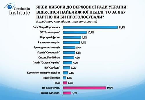 Рейтинг партий  на выборах в Верховную Раду 2014 согл. исследованиям Институт Горшенина